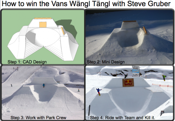 How to win the Wangl Tangl in four steps – by Steve Gruber
